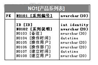 产品系列数据表