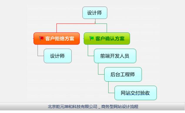 商务型网站建设流程