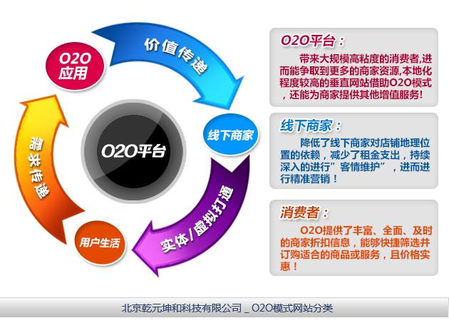 O2O模式网站主体要素