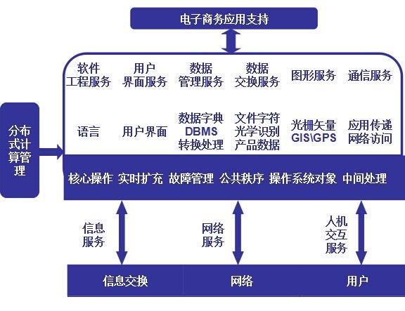 电子商务平台的基本结构
