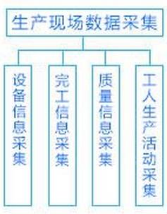车间管理系统解决方案——生产数据采集方案