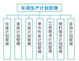 车间管理系统解决方案——生产计划管理
