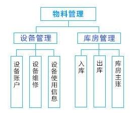 车间管理系统解决方案——物料管理