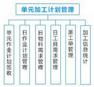 车间管理系统解决方案——加工作业方案
