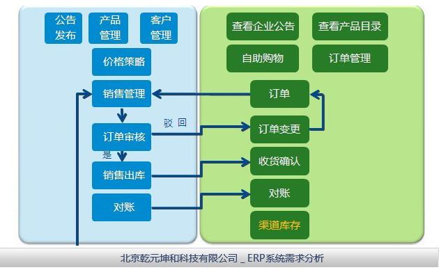 而erp管理系统的建设包含了软件,硬件,网络和实施几大部分,它能兼容