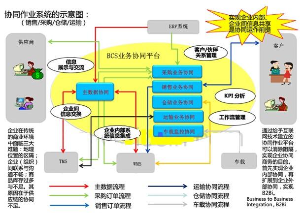 医药流通企业供应链系统