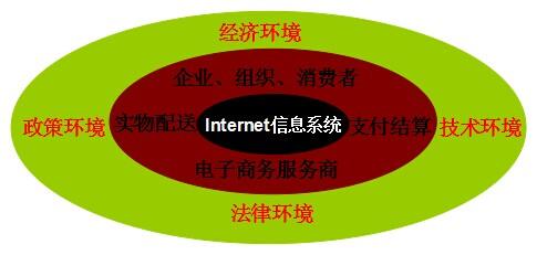 完整的电子商务平台