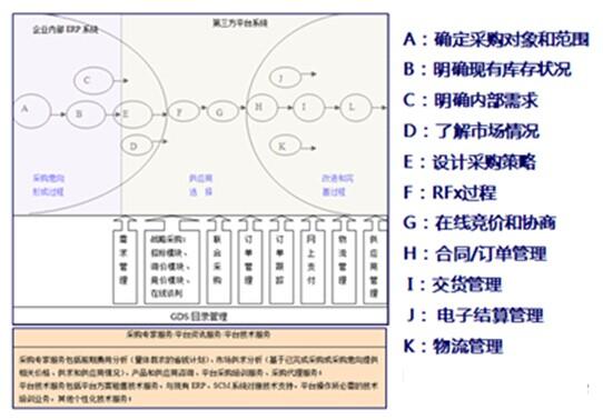 采购电子商务平台模式图