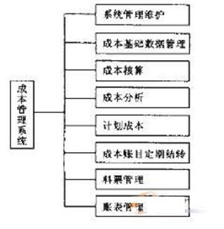 需求分析,车间成本管理系统功能模块设计如图2所示