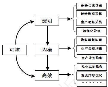目标的实现可以从mes系统实施的过程中得到最直观