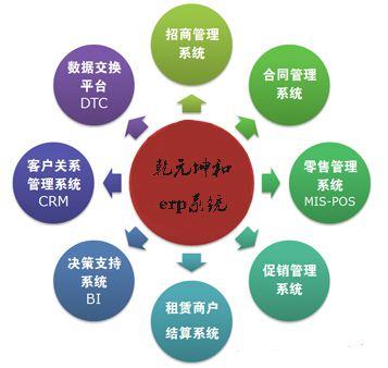 erp系统实施步骤图