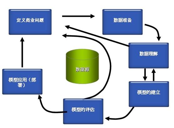 CRM系统数据挖掘流程图片