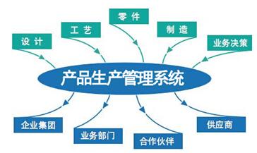 产品生产管理系统