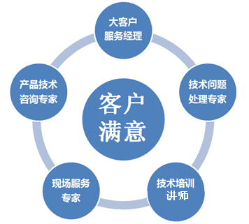 erp系统实施服务体系