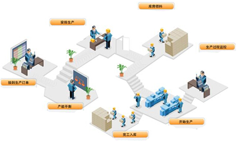 制度各项管理规章制度以及车间内部职能阻断,工段,班组等各项组织以及
