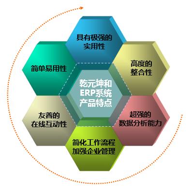 先进的技术:乾元坤和的erp软件系统开发基于internet/intranet技术