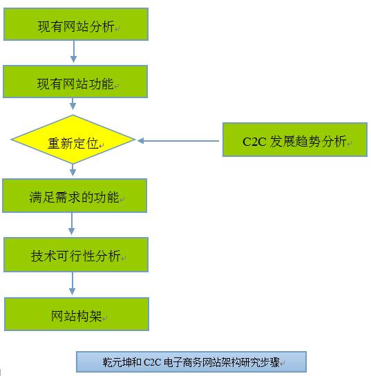 c2c网站|c2c电子商务网站|c2c模式网站建设|c2c平台