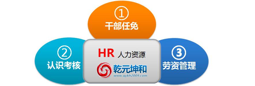 乾元坤和HR软件介绍