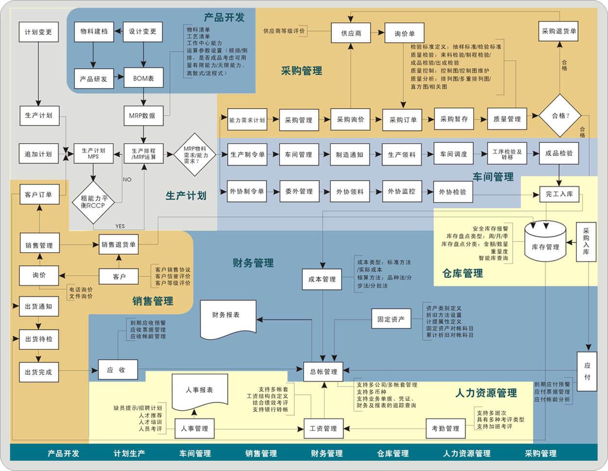 (乾元坤和erp系統整體業務流程和設計原則)