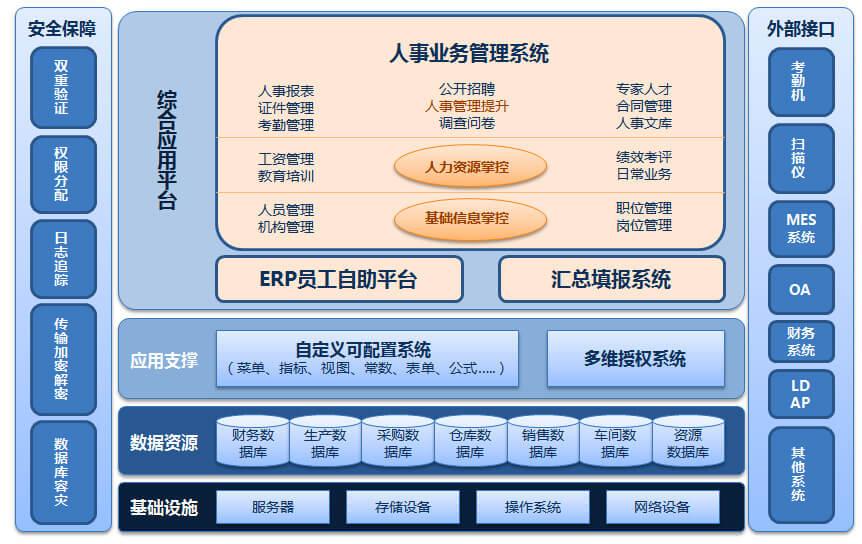 ERP系统的技术架构