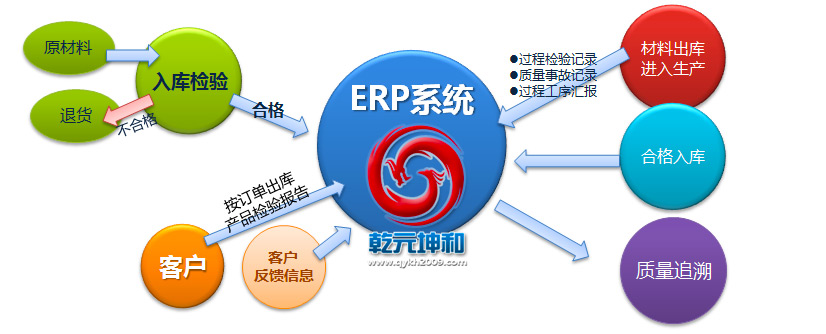 乾元坤和ERP系统的价值