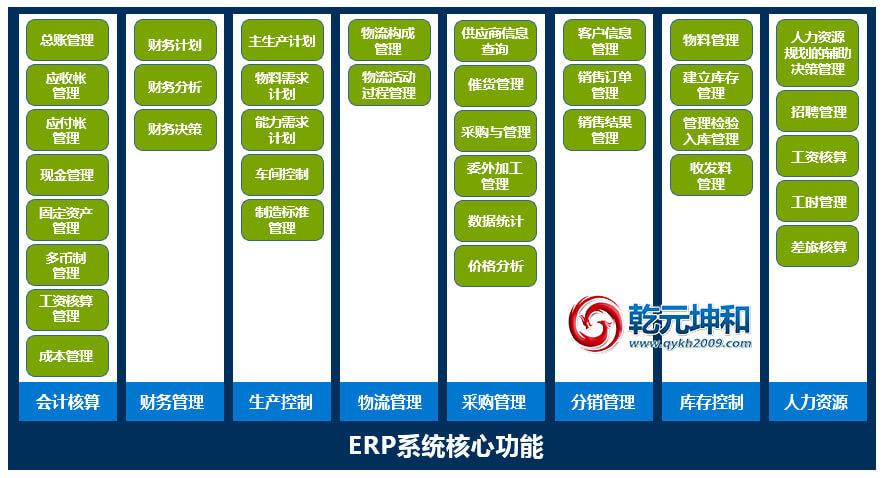 ERP系统的核心功能