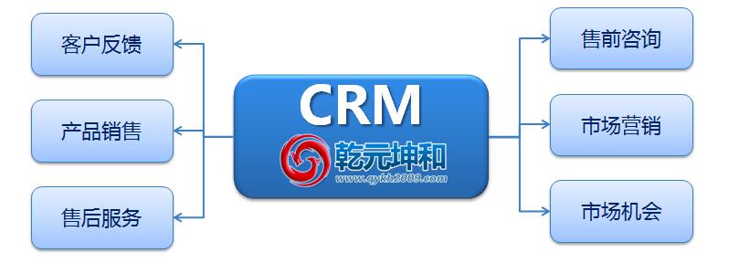 CRM系统的介绍