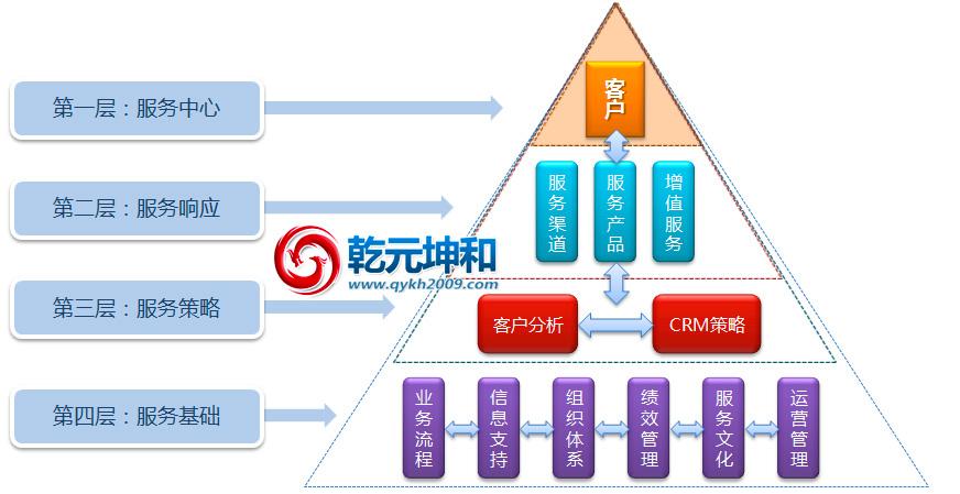 CRM系统客户关系管理模型