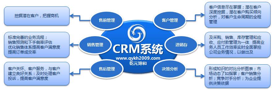 CRM系统的实施效益