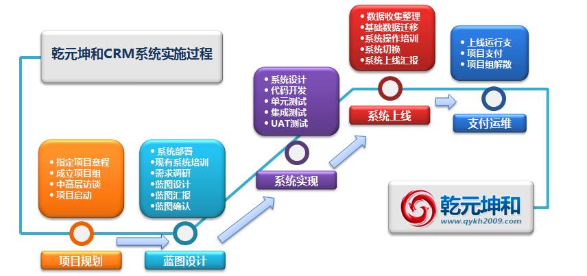 CRM系统的实施过程