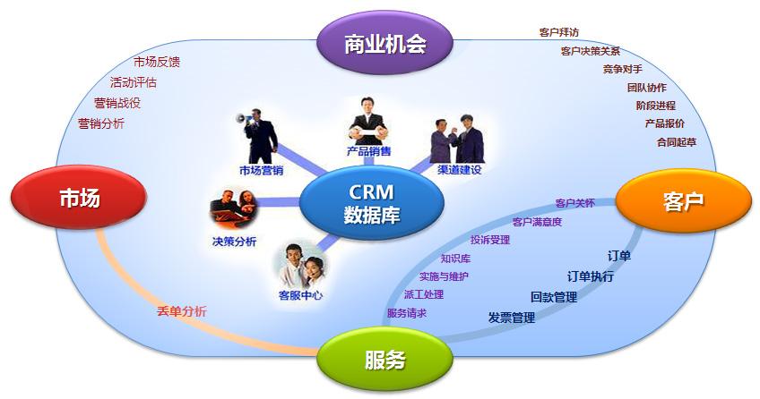 CRM系统的产品特点