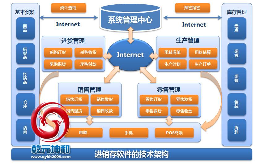 进销存软件技术架构