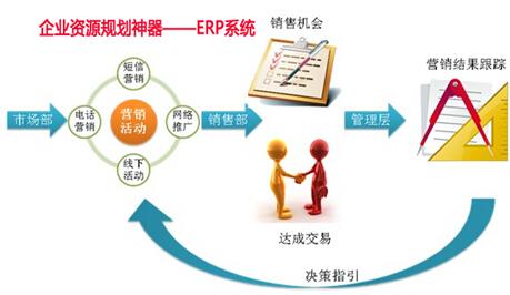 企业资源规划神器——erp系统