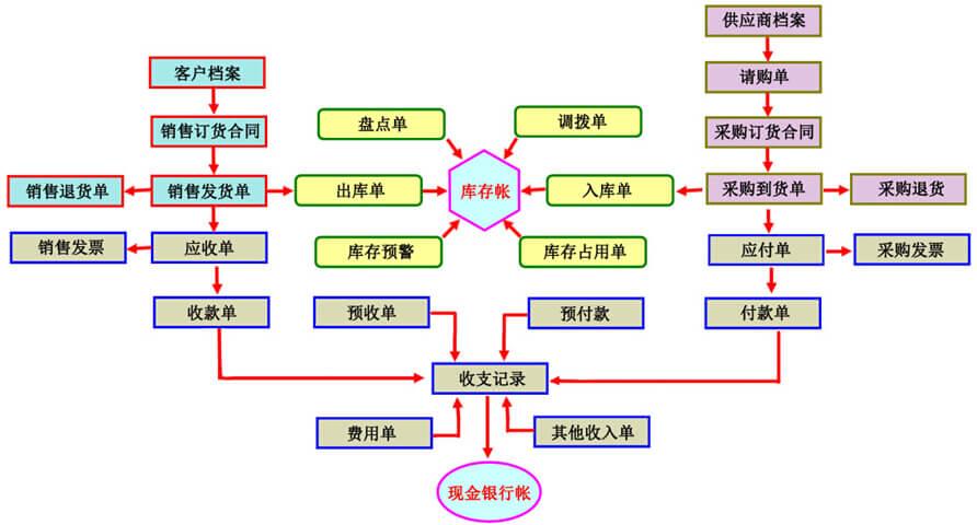 乾元坤和进销存软件业务流程图