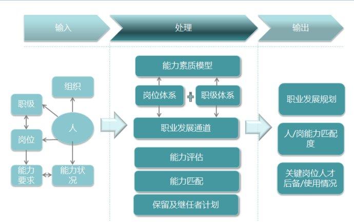 hr软件职业规划系统框架设计图片