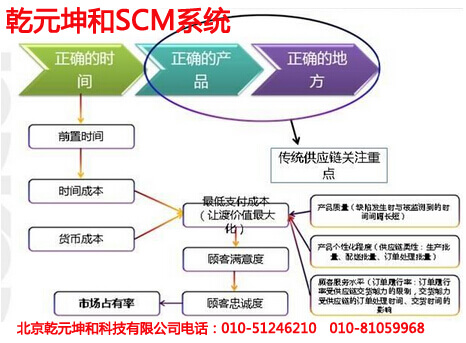 轻资产管理供应链,换种活法