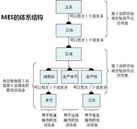 体系结构的标准化