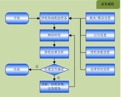 乾元坤和五金生产管理系统方案可以实现高级计划排程,生产管理系统将