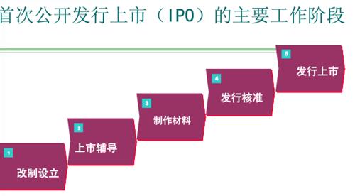这些步骤是企业上市ipo流程必经之路,每一步都需要有详细透彻的了解