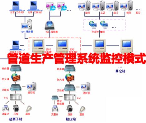 管道生产管理系统