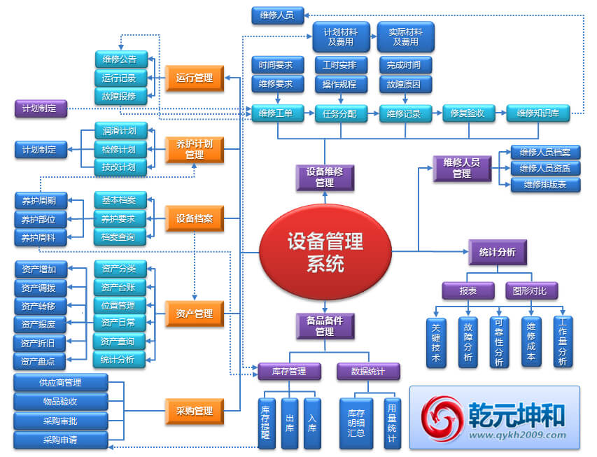 设备管理系统的业务流程图图片