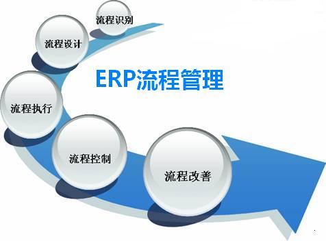ERP流程管理