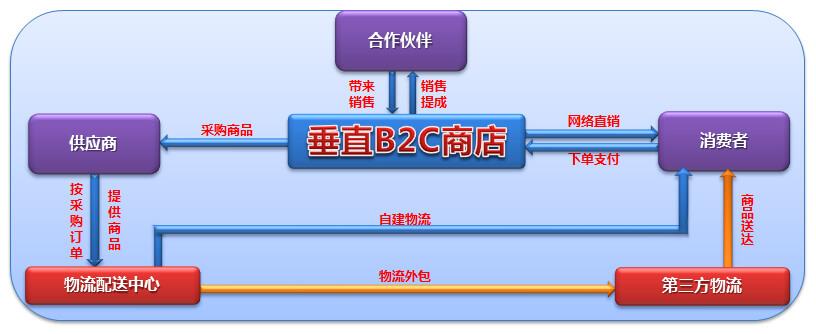 B2C电子商城网站SEO搜索引擎优化方案