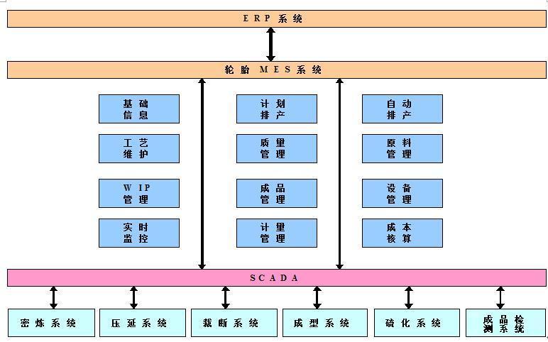制造公司结构框架图