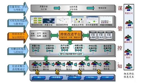 mes系统的复杂信息管理