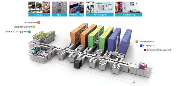 锂电池MES系统流程管理