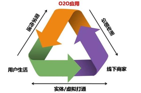 O2O电子商务模式