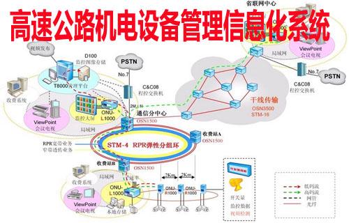 高速公路机电设备管理信息化系统【图】