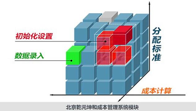 成本管理系统的架构模块
