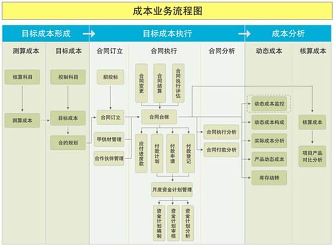 成本业务流程图